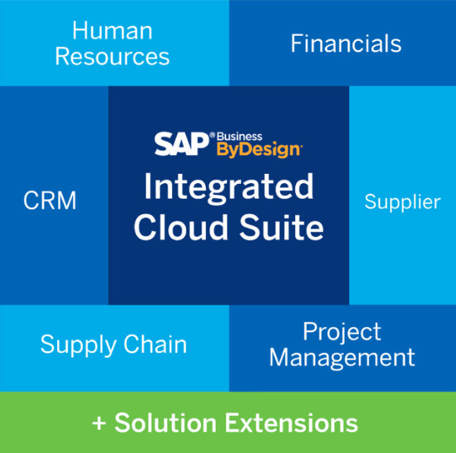 SAP Business ByDesign Integrated Cloud Souite