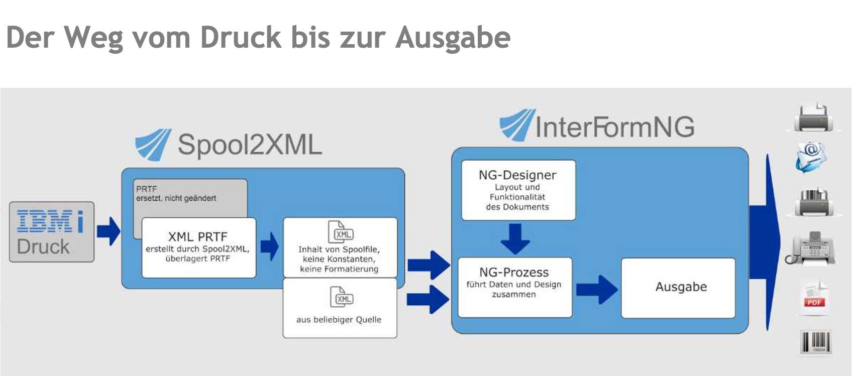 Von der Spool-Datei zum XML