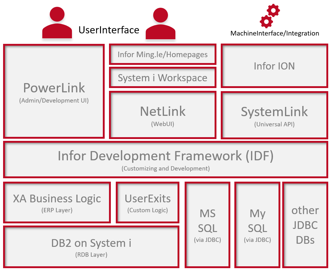 Infor ERP XA Architecture