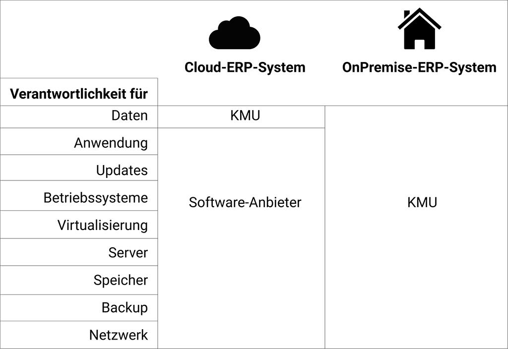Cloud vs. OnPremise